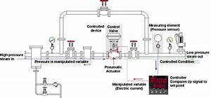 Control Valves And Their Principles Of Operation