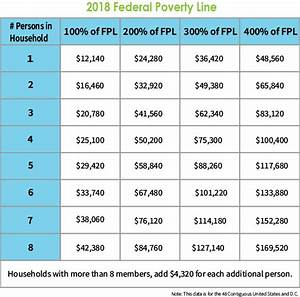 2019 Federal Poverty Level Chart Are You On The Edge Of The Aca Subsidy Cliff Ehealth