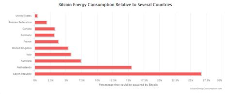 bitcoin energy consumption bitcoin mining now consumes as much electricity as iceland