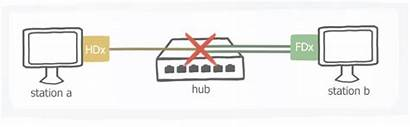 Duplex Conflicts Occur Why Appneta Stations Both