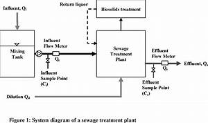 33 Sewage Treatment Plant Process Flow Diagram