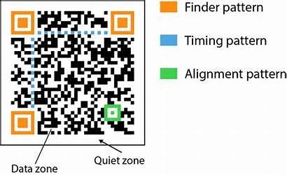 Qr Codes Code Data Matrix Parts Following