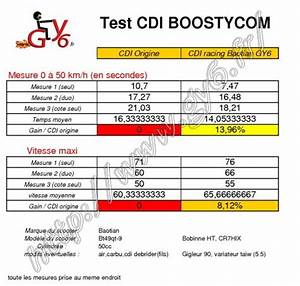 Cdi Racing  Baotian  50cc  - Racing Parts 50cc