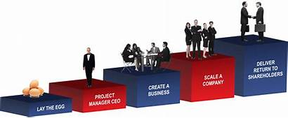 Company Ceo Role Stages Running Does Five
