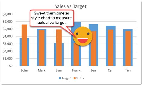 view actual  target   thermometer style chart   excel
