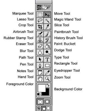 Photoshop Tools (फोटोशॉप के टूल्स ) | Computer Hindi Notes