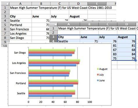 bar chart   variables excel  table bar chart