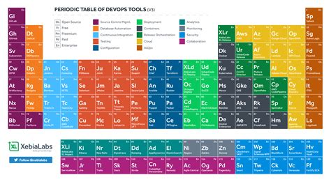 Periodic Table Of Elements Cu In