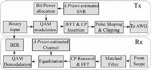 Block Diagram For Ofdm Transmitter And Receiver