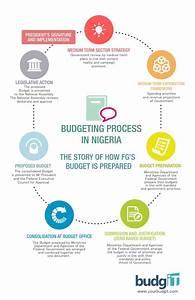 Budget  Budget Process And Zero Based Budgeting  U2013 Budgit
