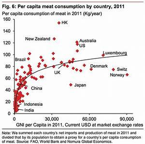 Addition Chart 1 100 People In Richer Countries Eat More Meat Business Insider