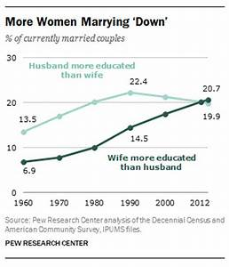 Record share of wives are more educated than their ...