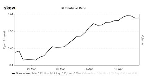 Longest dated expirations available on the market. Bitcoin Hitting $8K Thanks to the Halving? BTC Options ...