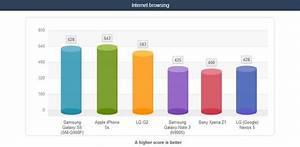 Samsung Galaxy S5 Vs Iphone 5s Battery Life