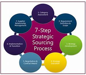 The Seven Step Strategic Sourcing Process Explained – How ...