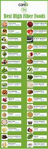 Food Digestion Time Chart 34 Best High Fiber Foods Care2 Healthy Living