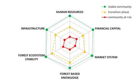 Diagram Of Community Center by Forest Community Fingerprints Taking Shape Enpi Fleg 2