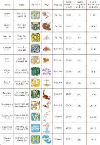 12 Tribes of Israel and Zodiac Signs