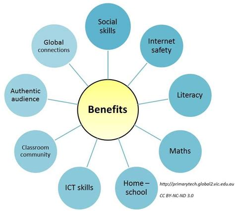 benefits  educational blogging video primary tech