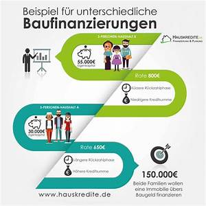 Immobilienfinanzierung Berechnen : baugeldrechner baugeld sicher berechnen ~ Themetempest.com Abrechnung