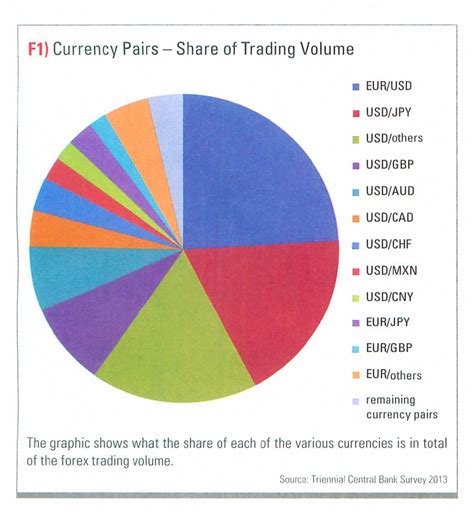 currency pair trading most active currency pairs forex doyejiyehu web fc2