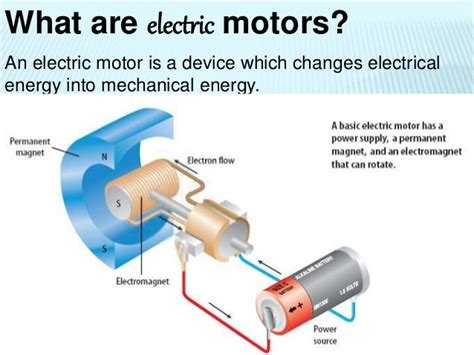 How Does An Electric Motor Work by Electricity Magnetism And Electromagnetism