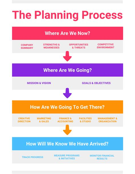 planning process infographic template template venngage