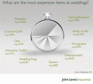 Wedding photography cost wedding ideas vhlendingcom for How much do photographers charge for weddings