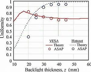 Luminance Uniformity Of An Led Backlight Unit As A
