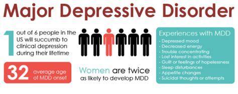 Depression Disorders Major Depressive Disorder On Tumblr