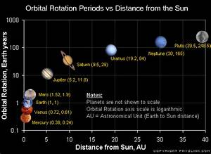 all planets distance from sun
