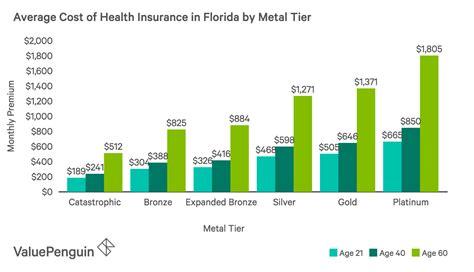 Best health insurance plans of 2021. Best Cheap Health Insurance in Florida 2019 - ValuePenguin