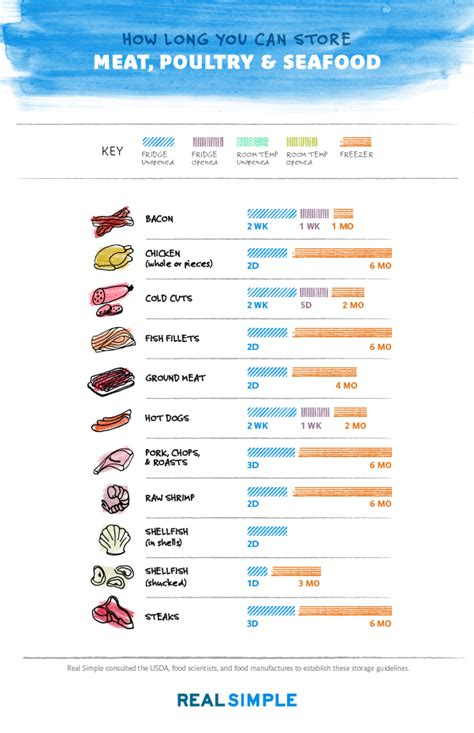 Food Storage Chart How Long You Can Store Anything In The