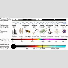 165 The Electromagnetic Spectrum  Physics Libretexts