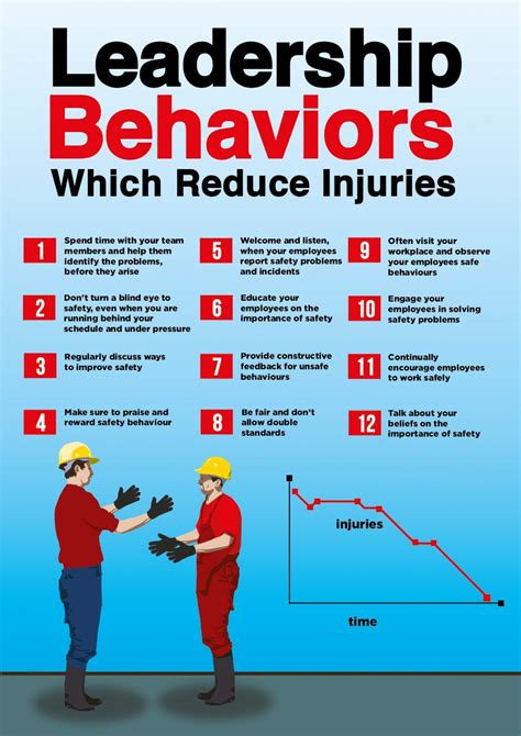 safety poster   list   supervisor behaviors