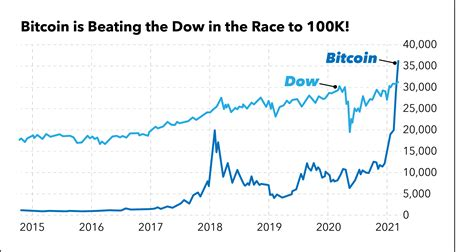 Bitcoin price chart (btc), select all. Blockchain Buy for Bitcoin-Dow Race to 100K - This Tech is Fueling Bitcoin