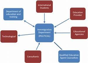 Interaction Immigration Department  U2013 Other Actors  U2013 Source