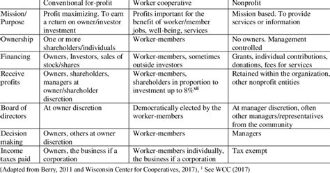 Attributes By Type Of Business Organization
