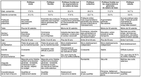 la n 233 gociation salariale au prisme des politiques de r 233 mun 233 ration en cairn info