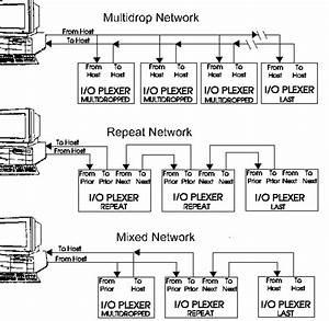 Dutec I  O Plexer Hardware Manual  Chapter 2a