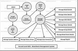 Blood Bank Management System Dataflow Diagram  Dfd