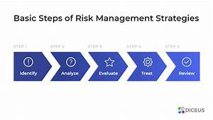 How To Assess And Mitigate Software Security Risks Today
