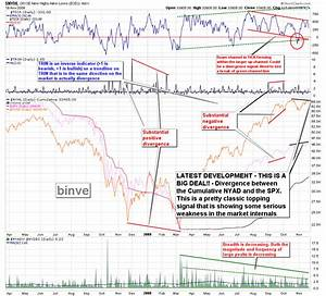 Market Thoughts And Analysis Important Bearish Chart Of