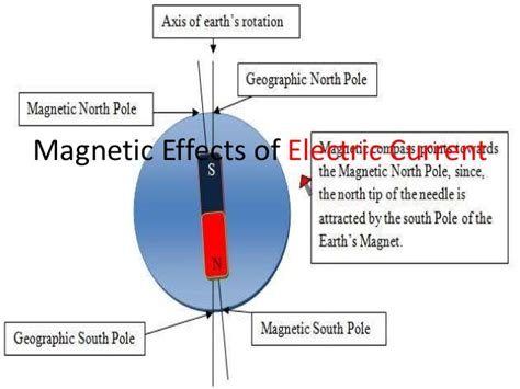 Magnetic Effect Electric Current