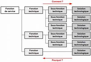Diagramme Fonctionnel Techno