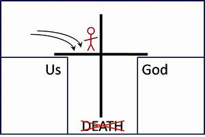 Tell Me Why The World Is Weird  The Gospel  More Than The Bridge Diagram