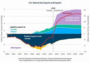 U.S. Natural Gas in the Global Economy | Center for ...