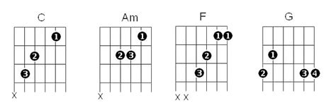 A chord progression is nothing but a handful of chords, played together to give good music when heard in a sequence. 4 Chords and the Truth - Simon Morel
