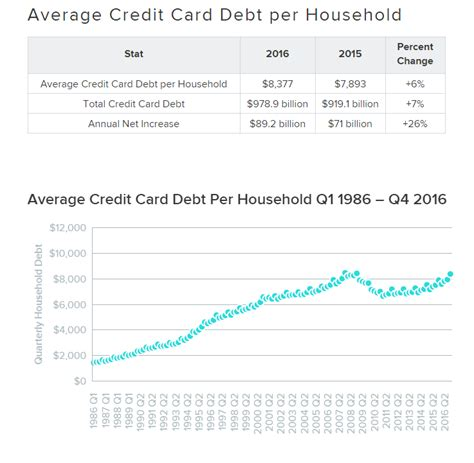 How Much The Average Us Family Has In Credit Card Debt. Moving Companies Long Beach Ca. Rancho Santa Margarita Dentist. Chamberlain College Of Nursing Application. Completely Free Physic Readings Online. Dietitian Education And Training. 5th Grade Talent Show Ideas Brow Lift Botox. Integrated Mailing Services Backup My Data. Web Page Design Degree Divorce Attorney Texas