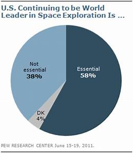 5 facts about Americans' views on space exploration   Pew ...